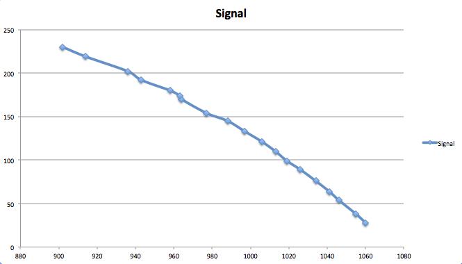 Zuordnung von Sendern, Sendernamen und Frequenzen
